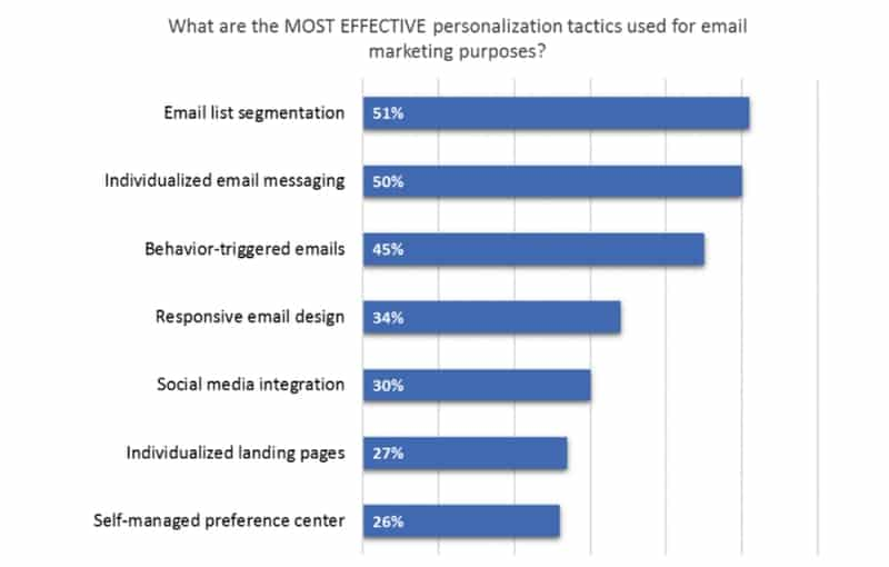 boost the impact of your email campaign